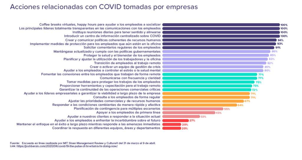Acciones relacionadas con COVID empresas