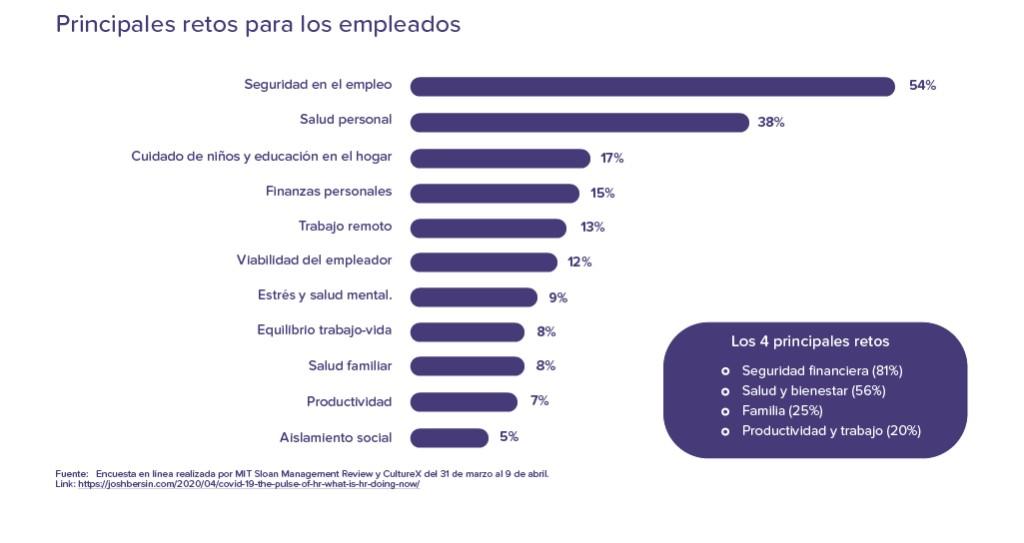 Principales retos para los empleados