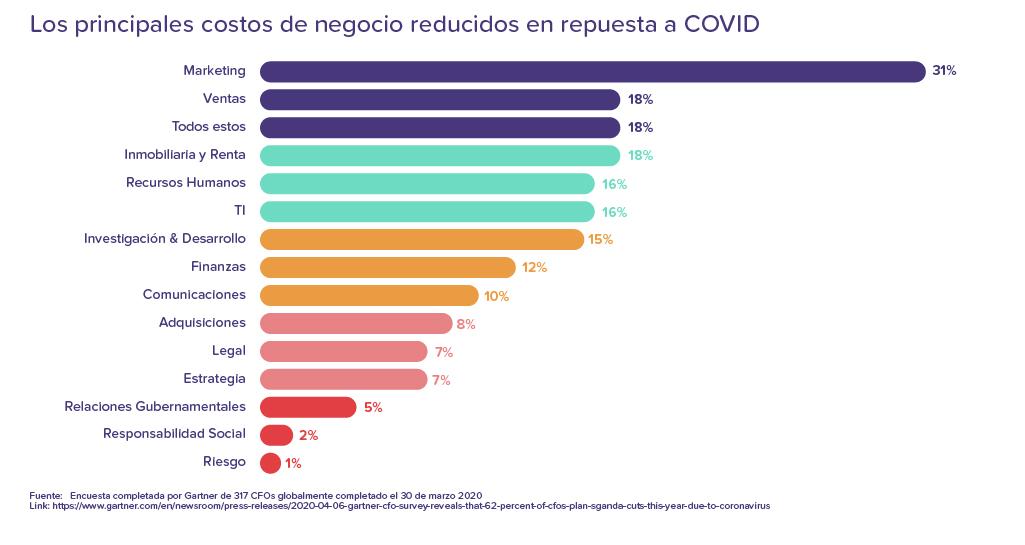 Costos de negocio reducidos por COVID