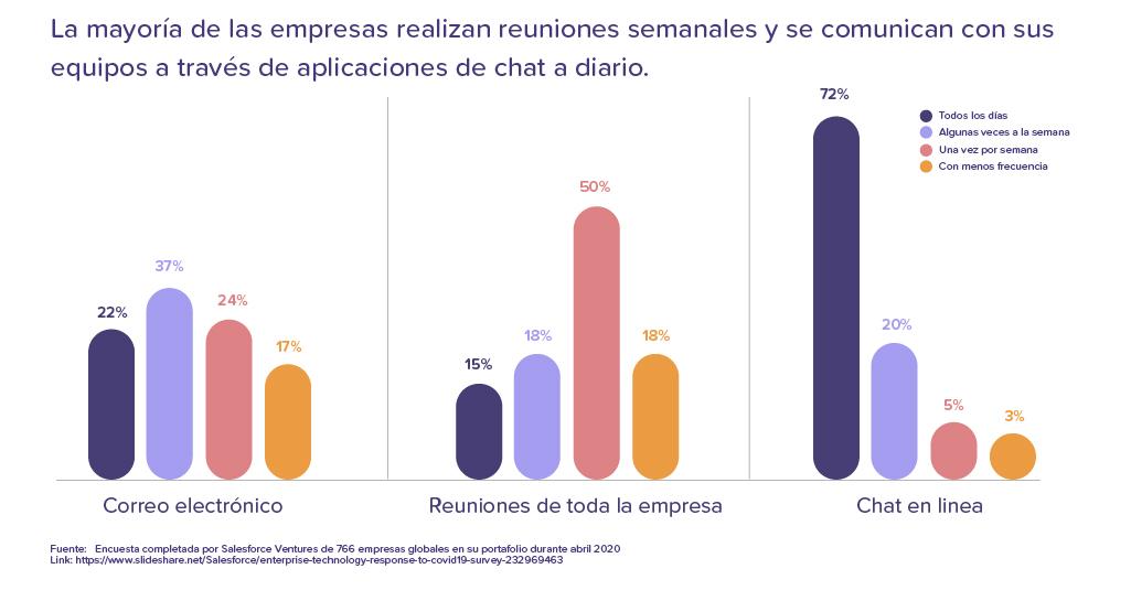 Frecuencia de comunicación entre empresas y colaboradores
